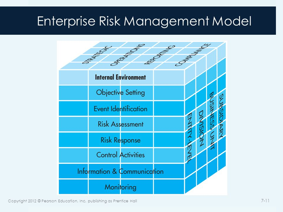 Enterprise Risk Management Model Copyright 2012 © Pearson Education, Inc.