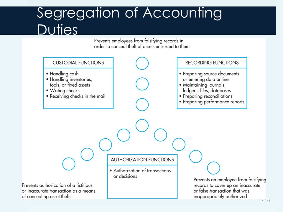 Segregation of Accounting Duties 7-20