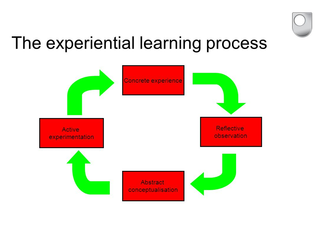 The experiential learning process Concrete experience Reflective observation Active experimentation Abstract conceptualisation