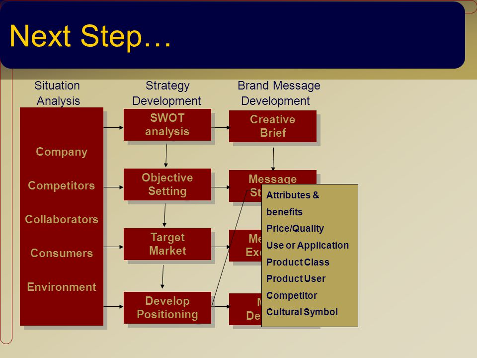Next Step… Situation Strategy Brand Message Analysis Development Development Company Competitors Collaborators Consumers Environment Company Competitors Collaborators Consumers Environment Creative Brief Creative Brief Message Strategy Message Strategy Message Execution Message Execution Media Decisions Media Decisions SWOT analysis SWOT analysis Objective Setting Objective Setting Target Market Target Market Develop Positioning Develop Positioning Attributes & benefits Price/Quality Use or Application Product Class Product User Competitor Cultural Symbol