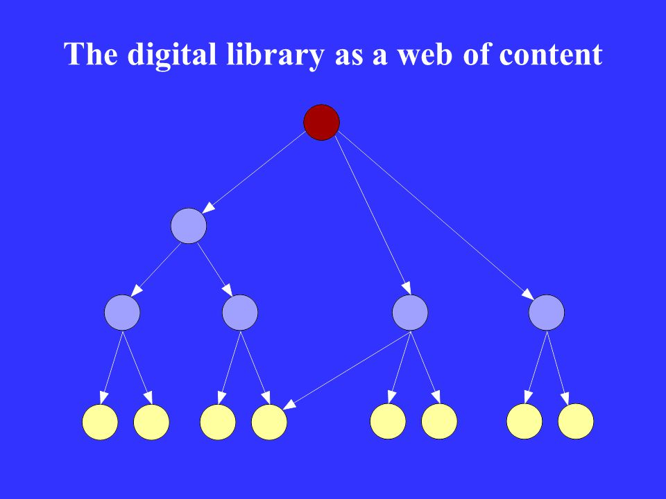 The digital library as a web of content