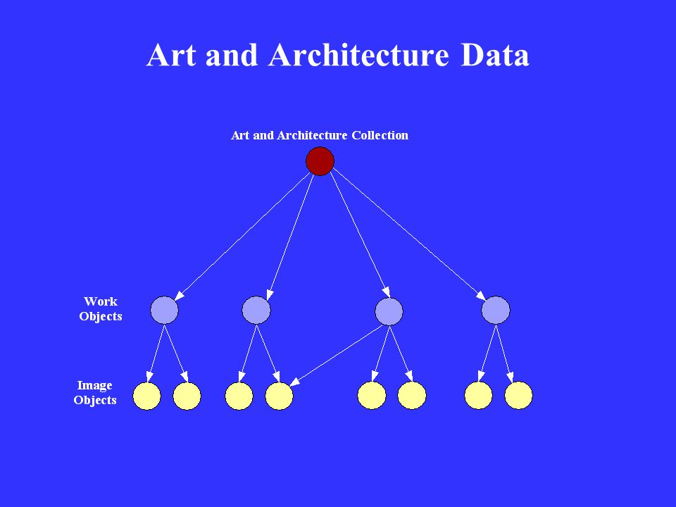 Art and Architecture Data