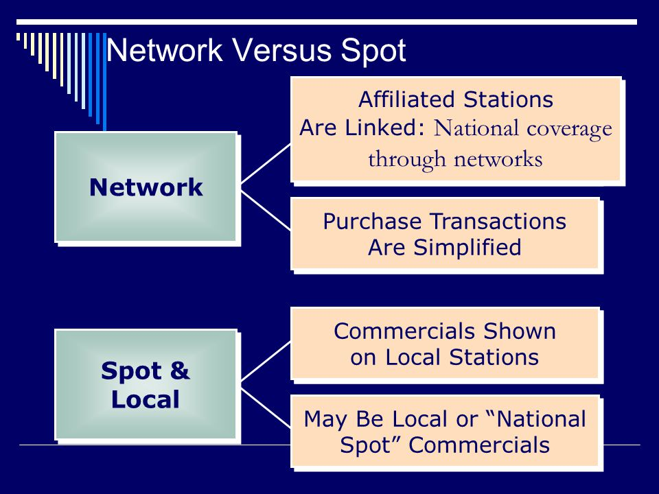 Purchase Transactions Are Simplified Affiliated Stations Are Linked Commercials Shown on Local Stations May Be Local or National Spot Commercials Commercials Shown on Local Stations Purchase Transactions Are Simplified Affiliated Stations Are Linked: National coverage through networks Network Versus Spot Network Spot & Local Spot & Local