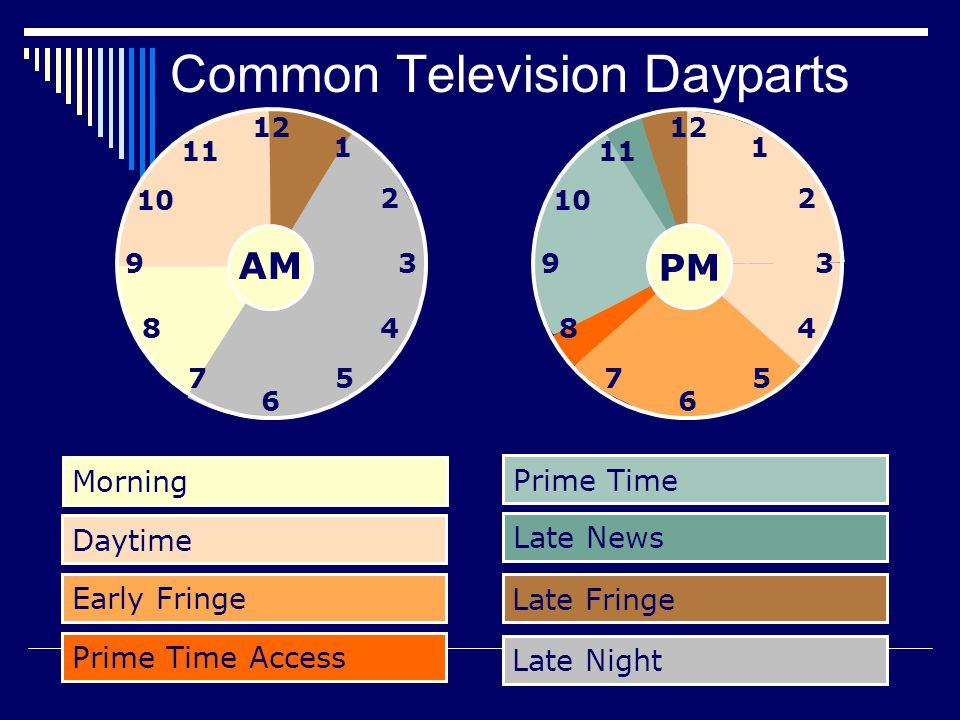 Common Television Dayparts Prime Time Access Late News Morning Early Fringe Late Fringe Prime Time Daytime Late Night PM AM