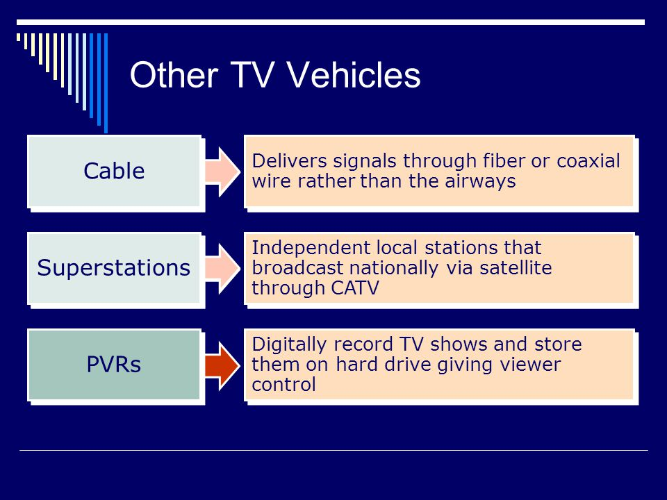 Digitally record TV shows and store them on hard drive giving viewer control PVRs Independent local stations that broadcast nationally via satellite through CATV Superstations Independent local stations that broadcast nationally via satellite through CATV Superstations Delivers signals through fiber or coaxial wire rather than the airways Cable Delivers signals through fiber or coaxial wire rather than the airways Cable Other TV Vehicles
