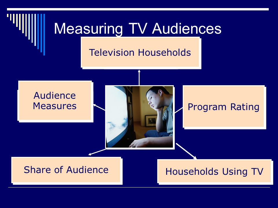 Television Households Program Rating Share of Audience Audience Measures Households Using TV Program Rating Television Households Audience Measures Measuring TV Audiences