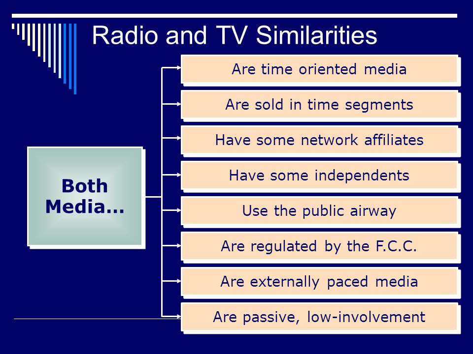 Are time oriented media Are sold in time segments Have some network affiliates Have some independents Use the public airway Are regulated by the F.C.C.