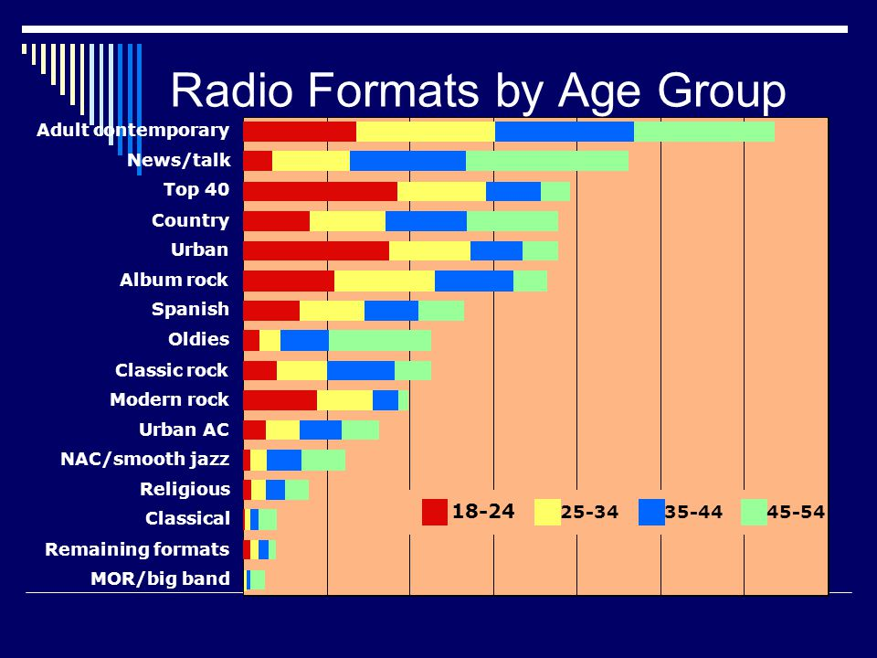 Radio Formats by Age Group MOR/big band Remaining formats Classical Religious NAC/smooth jazz Urban AC Modern rock Classic rock Oldies Spanish Album rock Urban Country Top 40 News/talk Adult contemporary