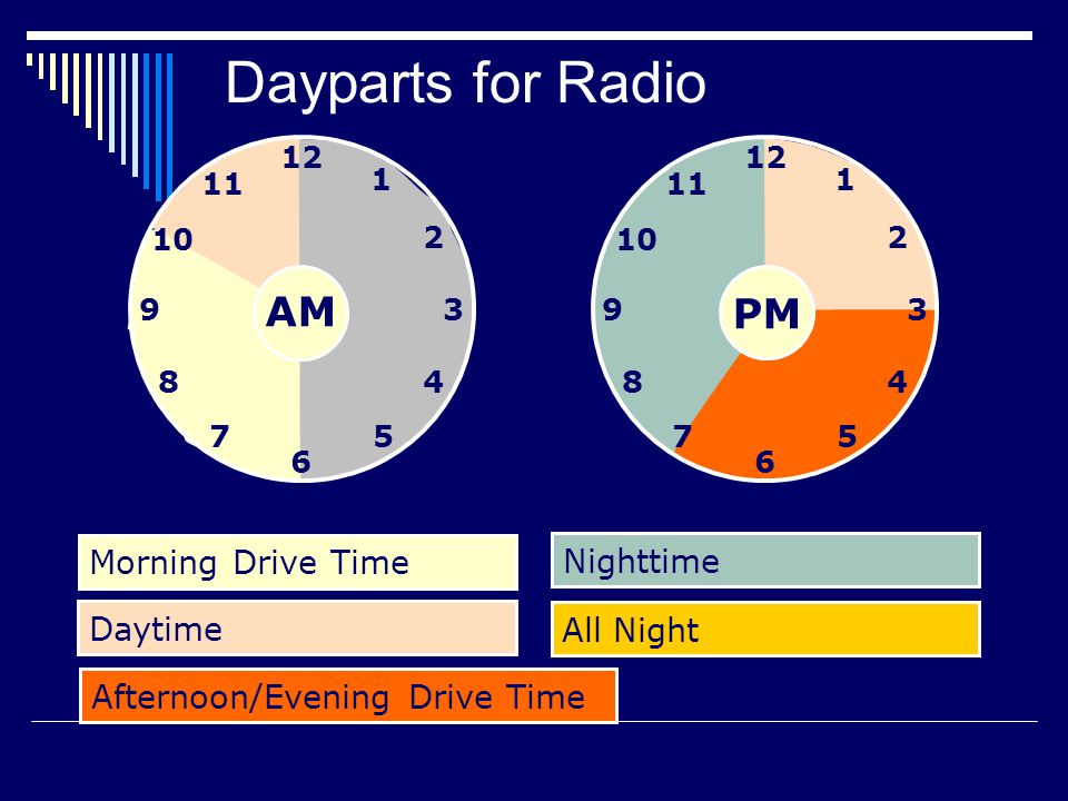 Dayparts for Radio Nighttime Afternoon/Evening Drive Time Morning Drive Time Daytime All Night PM AM