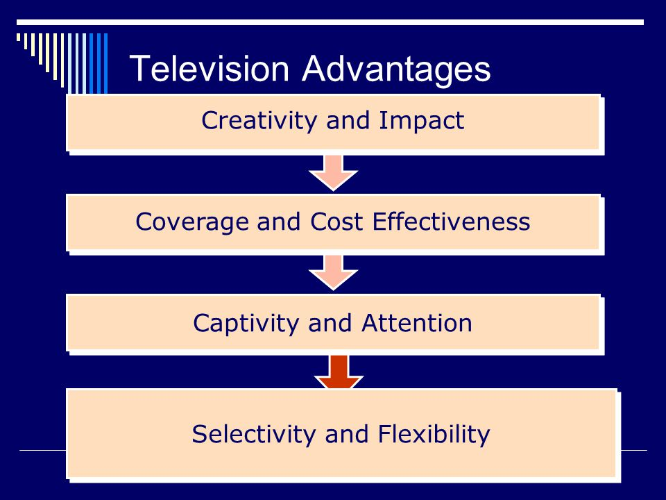 Selectivity and Flexibility Captivity and Attention Coverage and Cost Effectiveness Creativity and Impact Captivity and Attention Coverage and Cost Effectiveness Creativity and Impact Television Advantages