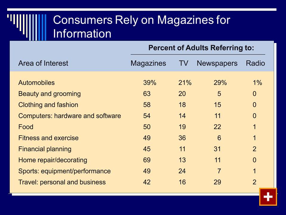 Consumers Rely on Magazines for Information +