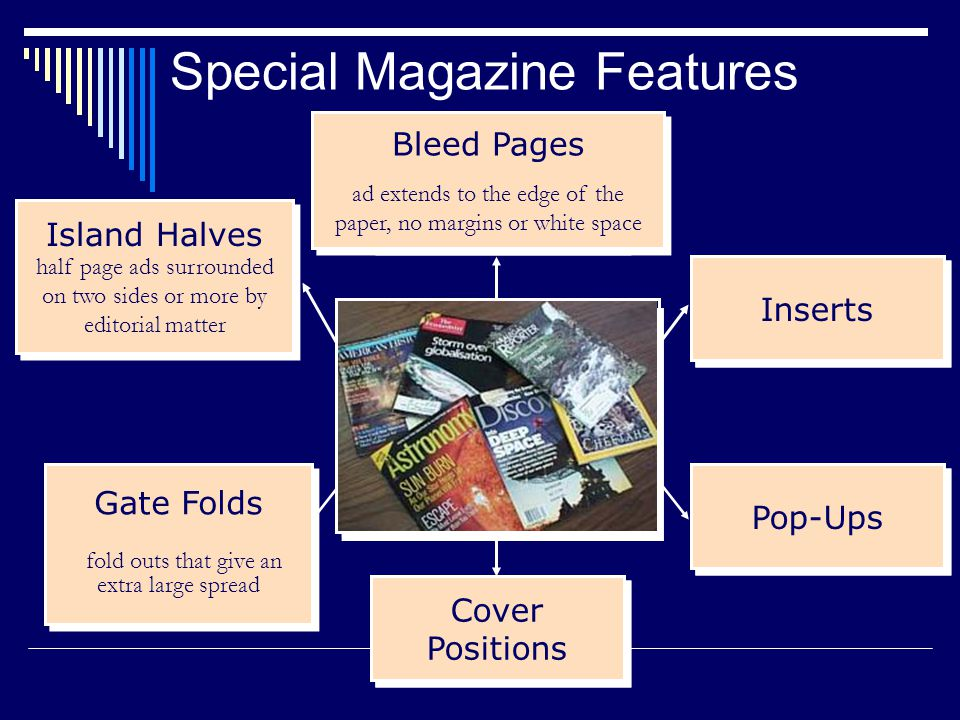 Pop-Ups Bleed Pages Cover Positions Inserts Island Halves half page ads surrounded on two sides or more by editorial matter Island Halves half page ads surrounded on two sides or more by editorial matter Gate Folds fold outs that give an extra large spread Gate Folds fold outs that give an extra large spread Cover Positions Inserts Bleed Pages ad extends to the edge of the paper, no margins or white space Bleed Pages ad extends to the edge of the paper, no margins or white space Special Magazine Features