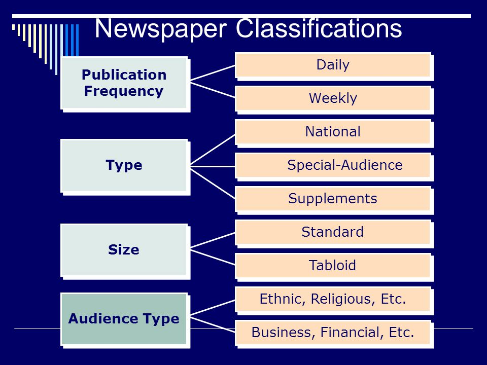 Ethnic, Religious, Etc. Daily Weekly Standard Tabloid Business, Financial, Etc.