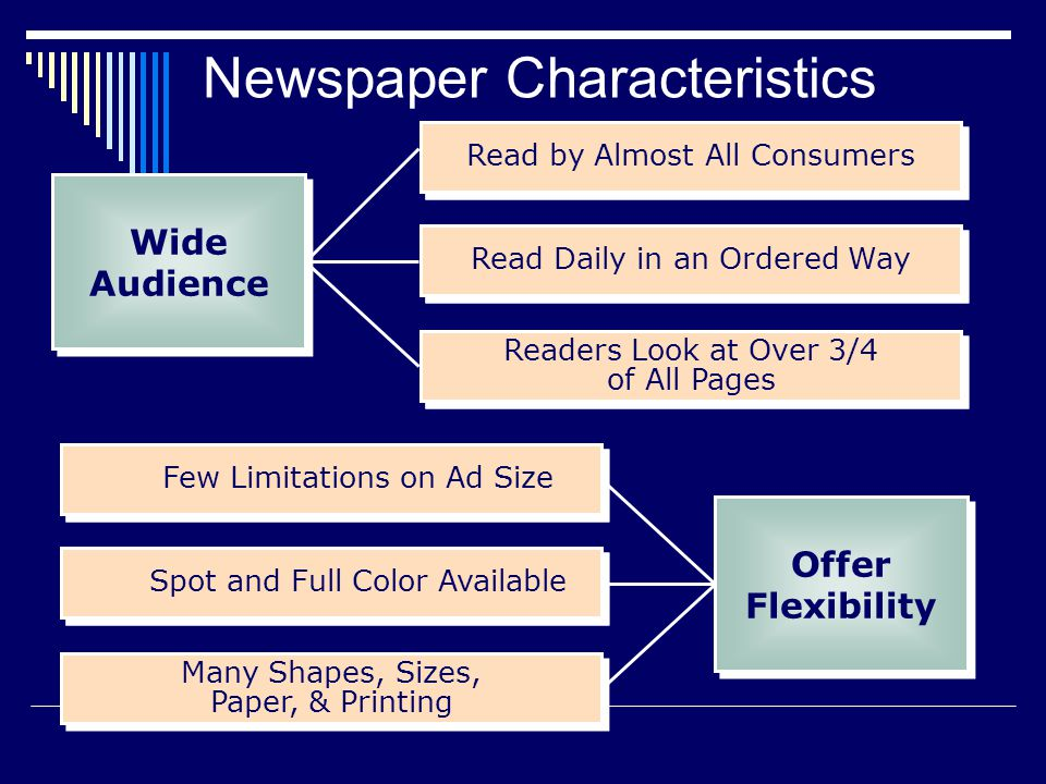 Readers Look at Over 3/4 of All Pages Many Shapes, Sizes, Paper, & Printing Few Limitations on Ad Size Read by Almost All Consumers Read Daily in an Ordered Way Spot and Full Color Available Few Limitations on Ad Size Read Daily in an Ordered Way Read by Almost All Consumers Newspaper Characteristics Wide Audience Offer Flexibility Offer Flexibility