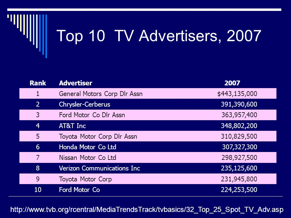 Top 10 TV Advertisers, 2007 RankAdvertiser2007 1General Motors Corp Dlr Assn$443,135,000 2Chrysler-Cerberus391,390,600 3Ford Motor Co Dlr Assn363,957,400 4AT&T Inc348,802,200 5Toyota Motor Corp Dlr Assn310,829,500 6Honda Motor Co Ltd307,327,300 7Nissan Motor Co Ltd298,927,500 8Verizon Communications Inc235,125,600 9Toyota Motor Corp231,945,800 10Ford Motor Co224,253,500