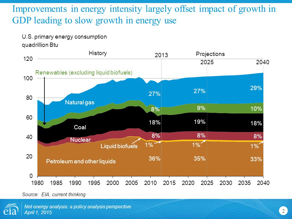 Improvements in energy intensity largely offset impact of growth in GDP leading to slow growth in energy use 2 U.S.