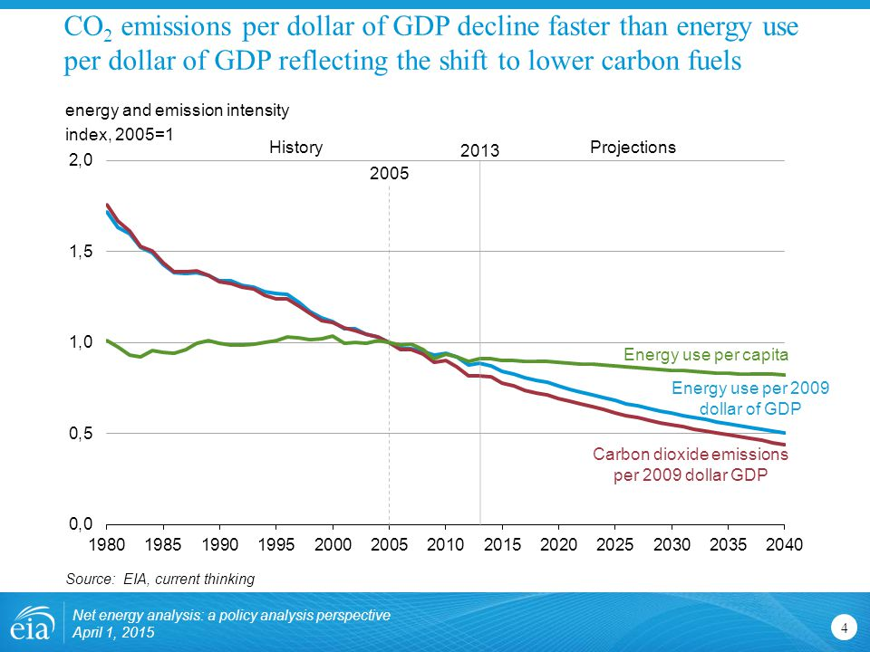 CO 2 emissions per dollar of GDP decline faster than energy use per dollar of GDP reflecting the shift to lower carbon fuels 4 energy and emission intensity index, 2005=1 Source: EIA, current thinking HistoryProjections 2013 Carbon dioxide emissions per 2009 dollar GDP Energy use per 2009 dollar of GDP Energy use per capita 2005 Net energy analysis: a policy analysis perspective April 1, 2015