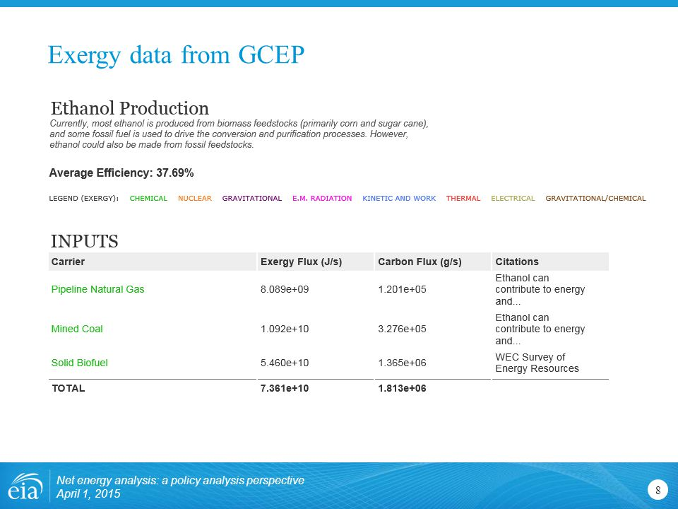 Exergy data from GCEP Net energy analysis: a policy analysis perspective April 1,