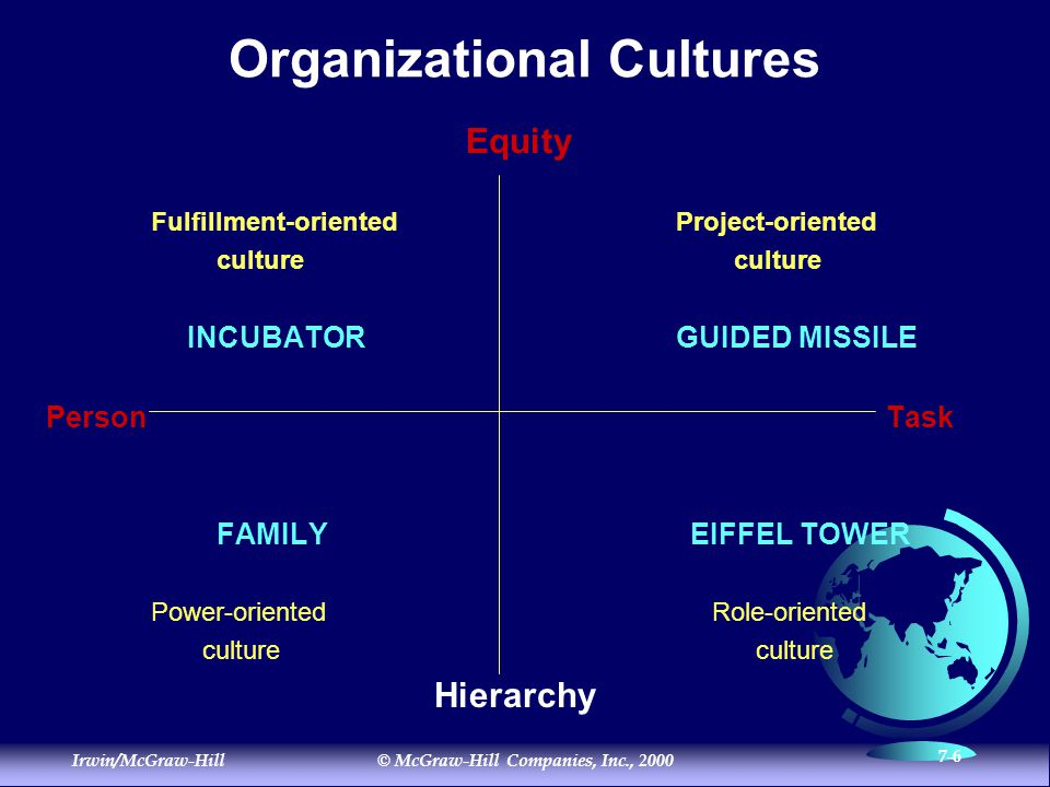 Irwin/McGraw-Hill© McGraw-Hill Companies, Inc., 2000 7-6 Organizational Cultures Equity Fulfillment-orientedProject-oriented culture culture INCUBATORGUIDED MISSILE PersonTask FAMILY EIFFEL TOWER Power-oriented Role-oriented culture culture Hierarchy