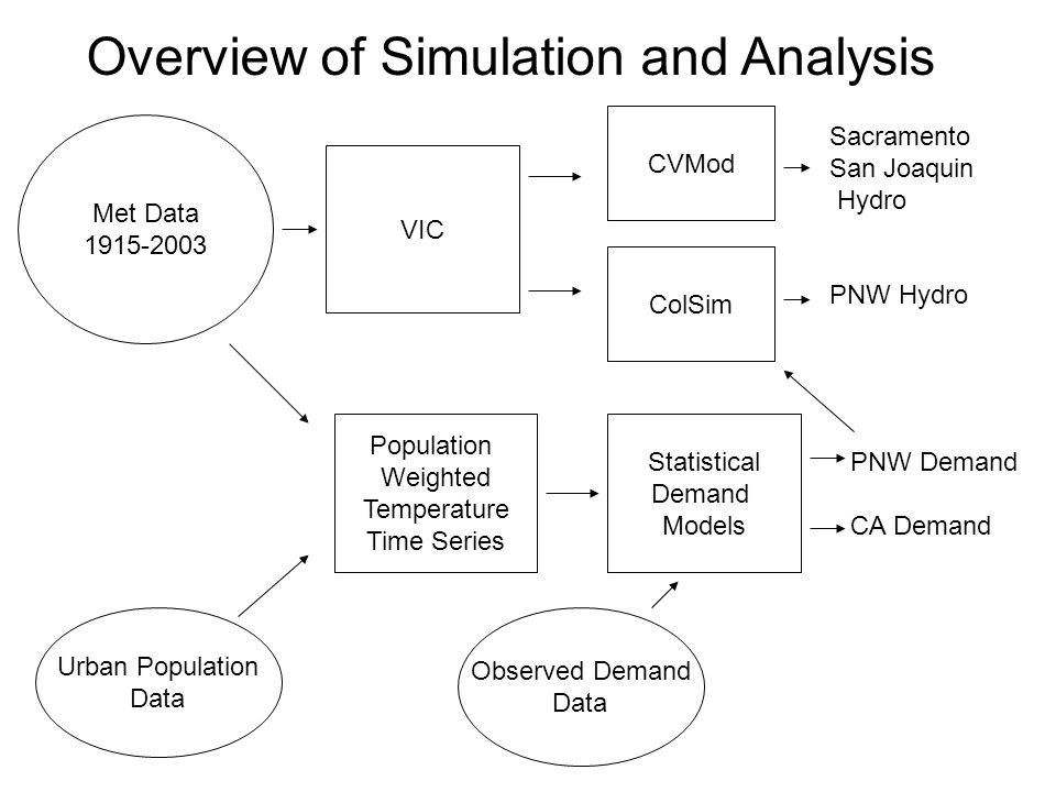 Met Data VIC Overview of Simulation and Analysis CVMod ColSim PNW Hydro Sacramento San Joaquin Hydro Statistical Demand Models PNW Demand CA Demand Population Weighted Temperature Time Series Urban Population Data Observed Demand Data