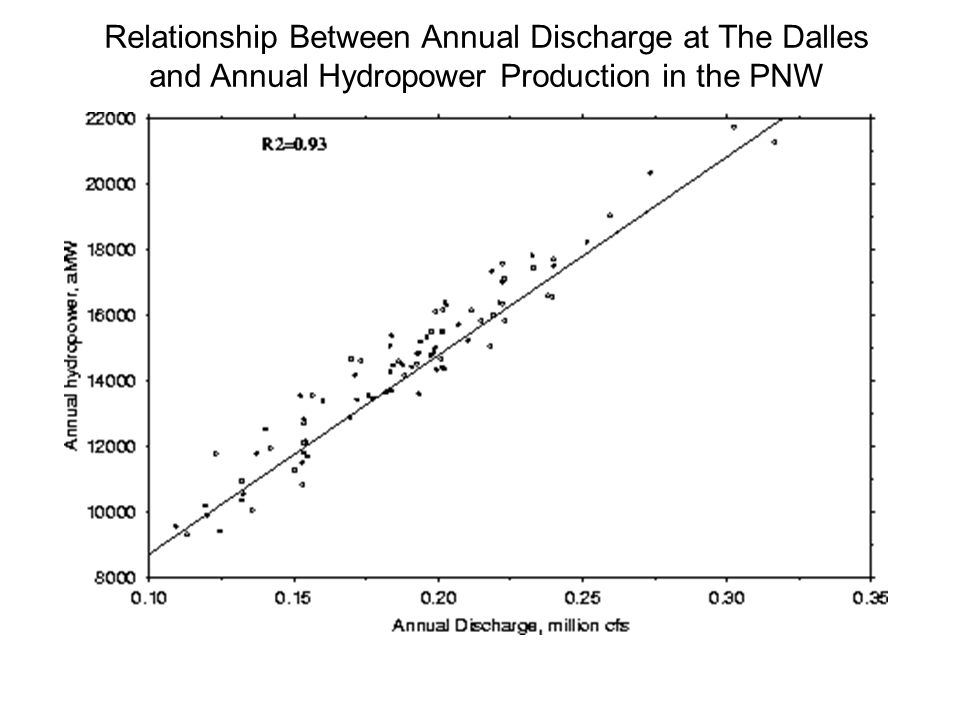 Relationship Between Annual Discharge at The Dalles and Annual Hydropower Production in the PNW