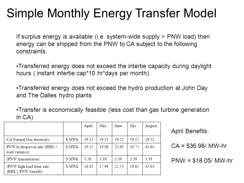 Simple Monthly Energy Transfer Model AprilMayJuneJulyAugust CA Natural Gas electricity$/MWh59.52 PNW hydropower sale (HHL + load variance) $/MWh (PNW transmission)$/MWh3.39 (PNW high load hour sale (HHL), PNW benefit) $/MWh If surplus energy is available (i.e.