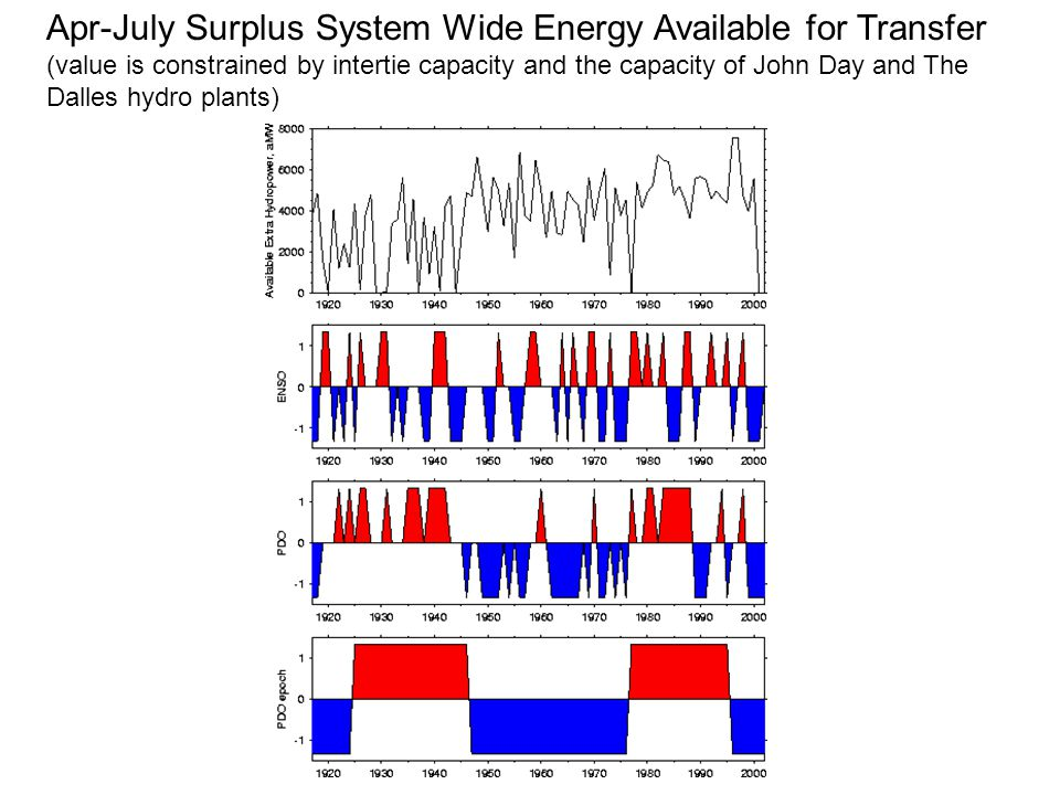 Apr-July Surplus System Wide Energy Available for Transfer (value is constrained by intertie capacity and the capacity of John Day and The Dalles hydro plants)