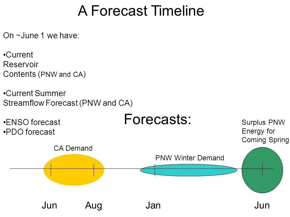 A Forecast Timeline Jun Aug Jun On ~June 1 we have: Current Reservoir Contents ( PNW and CA ) Current Summer Streamflow Forecast (PNW and CA) ENSO forecast PDO forecast CA Demand Surplus PNW Energy for Coming Spring PNW Winter Demand Jan Forecasts: