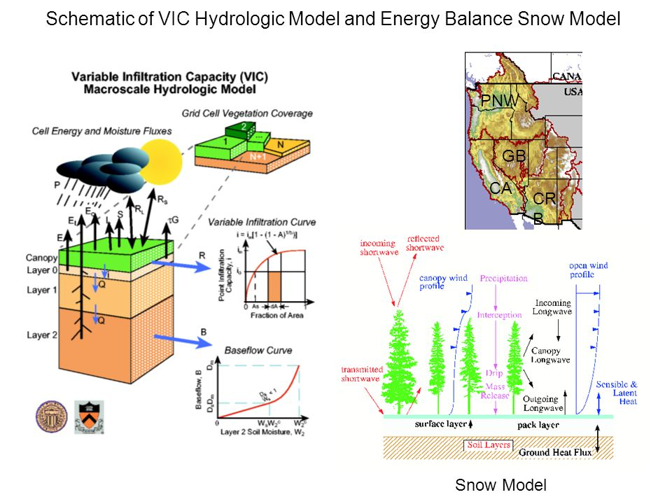 Snow Model Schematic of VIC Hydrologic Model and Energy Balance Snow Model PNW CA CR B GB