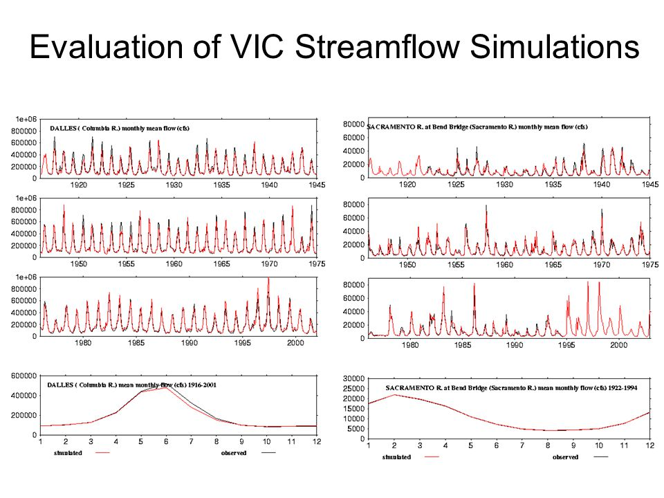 Evaluation of VIC Streamflow Simulations
