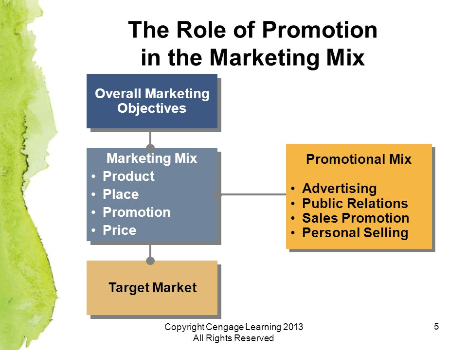 5 The Role of Promotion in the Marketing Mix Overall Marketing Objectives Marketing Mix Product Place Promotion Price Marketing Mix Product Place Promotion Price Target Market Promotional Mix Advertising Public Relations Sales Promotion Personal Selling Promotional Mix Advertising Public Relations Sales Promotion Personal Selling Copyright Cengage Learning 2013 All Rights Reserved