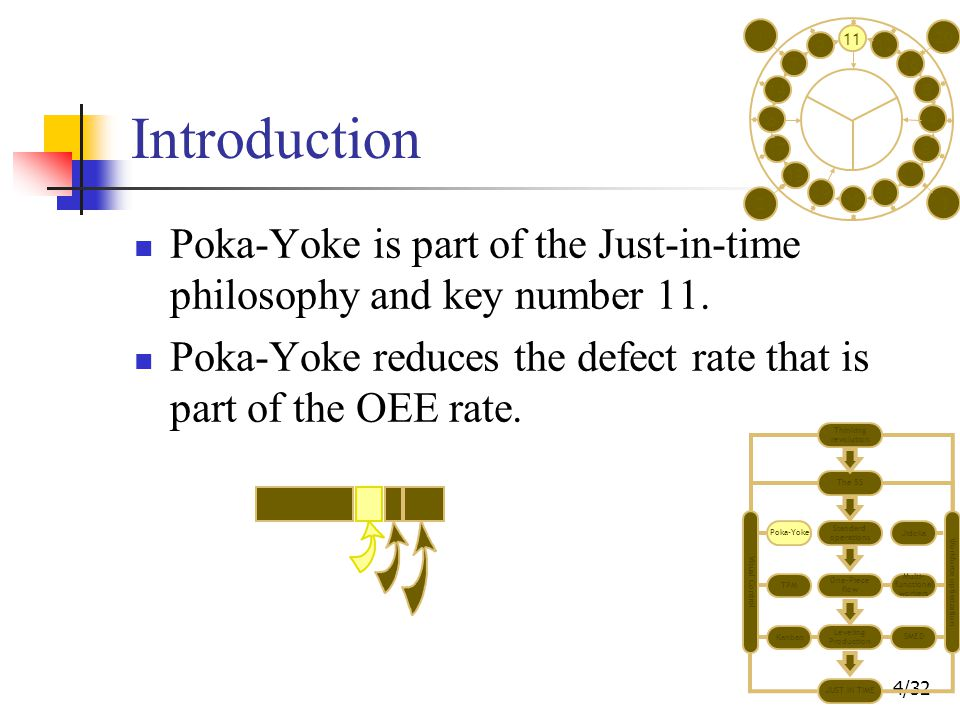4/32 Introduction Poka-Yoke is part of the Just-in-time philosophy and key number 11.