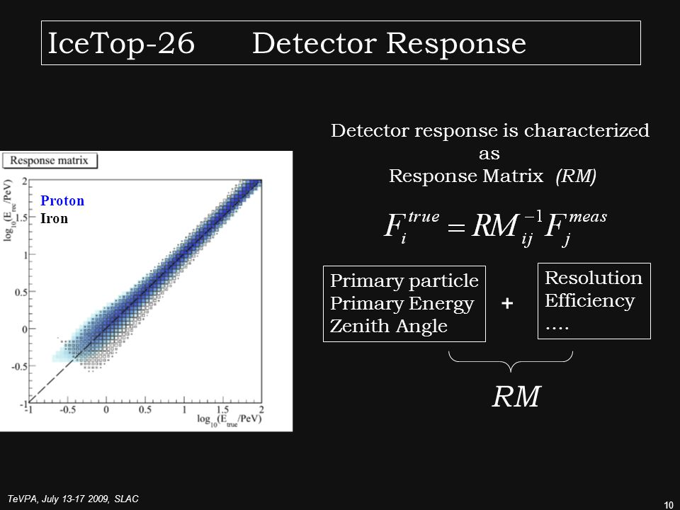 TeVPA, July , SLAC 10 IceTop-26 Detector Response Proton Iron Detector response is characterized as Response Matrix (RM) Primary particle Primary Energy Zenith Angle Resolution Efficiency ….