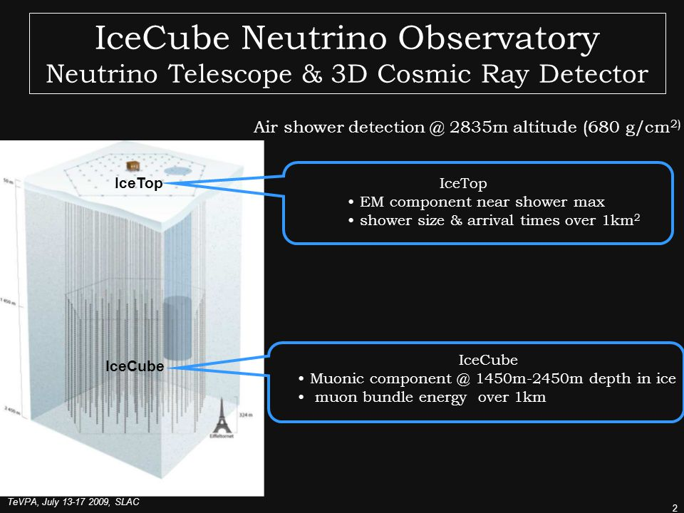 TeVPA, July , SLAC 2 IceCube Neutrino Observatory Neutrino Telescope & 3D Cosmic Ray Detector IceTop IceCube IceTop EM component near shower max shower size & arrival times over 1km 2 IceCube Muonic 1450m-2450m depth in ice muon bundle energy over 1km Air shower 2835m altitude (680 g/cm 2)