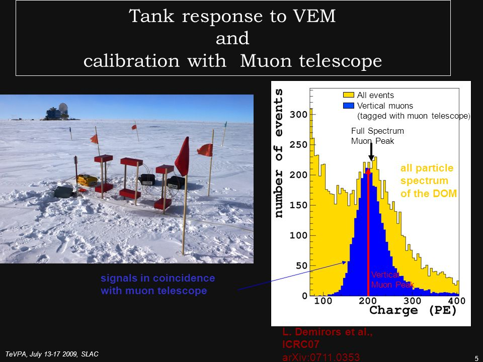 TeVPA, July , SLAC 5 Tank response to VEM and calibration with Muon telescope All events Vertical muons (tagged with muon telescope ) Full Spectrum Muon Peak Vertical Muon Peak signals in coincidence with muon telescope all particle spectrum of the DOM L.