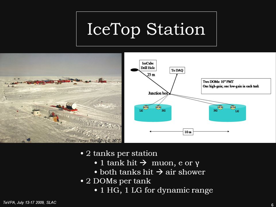 TeVPA, July , SLAC 6 IceTop Station 2 tanks per station 1 tank hit  muon, e or γ both tanks hit  air shower 2 DOMs per tank 1 HG, 1 LG for dynamic range Photo: James Roth, Dec 8, 2007