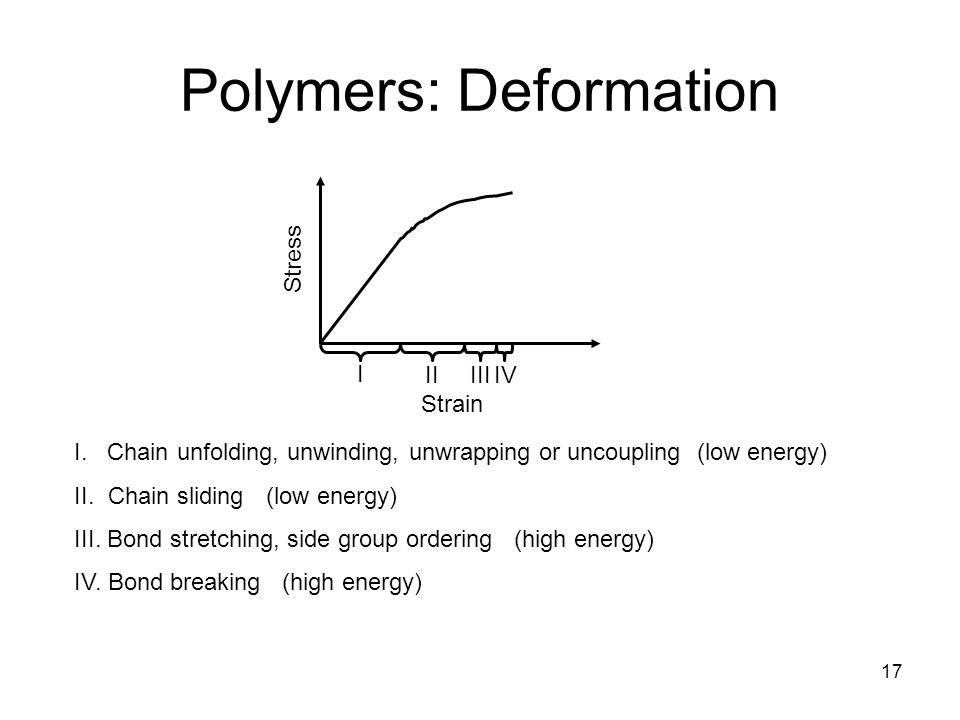 17 Polymers: Deformation I. Chain unfolding, unwinding, unwrapping or uncoupling (low energy) II.