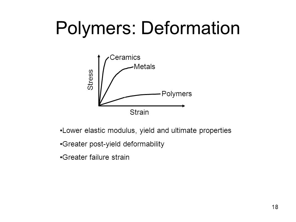 18 Polymers: Deformation Lower elastic modulus, yield and ultimate properties Greater post-yield deformability Greater failure strain Stress Strain Polymers Metals Ceramics