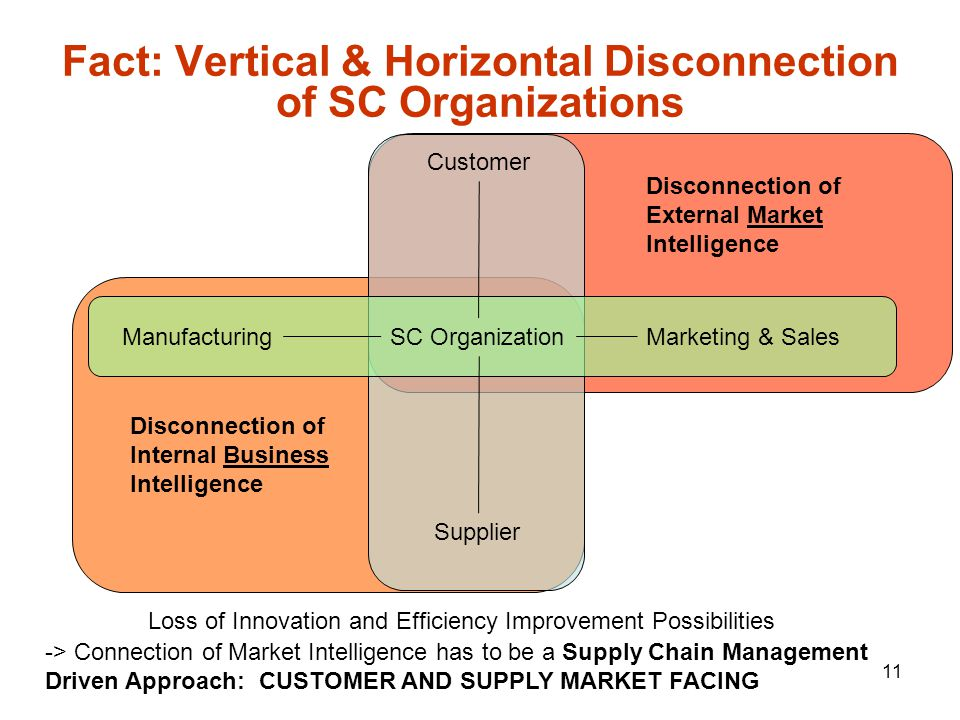 11 Fact: Vertical & Horizontal Disconnection of SC Organizations Customer Supplier SC Organization Marketing & Sales Manufacturing Disconnection of Internal Business Intelligence Disconnection of External Market Intelligence Loss of Innovation and Efficiency Improvement Possibilities -> Connection of Market Intelligence has to be a Supply Chain Management Driven Approach: CUSTOMER AND SUPPLY MARKET FACING