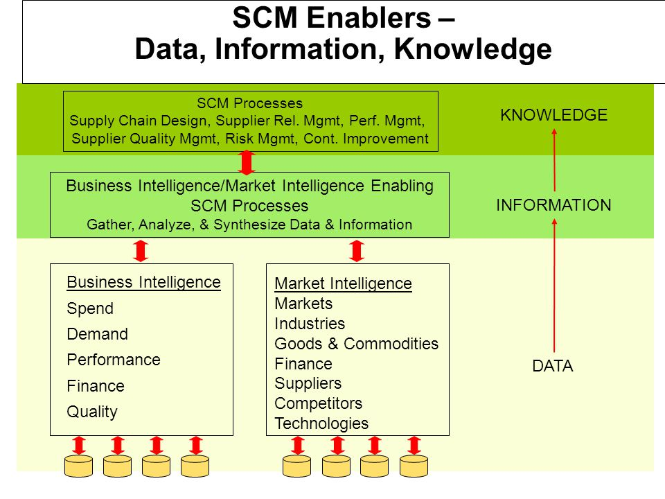 14 SCM Enablers – Data, Information, Knowledge SCM Processes Supply Chain Design, Supplier Rel.