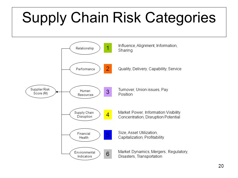 20 Relationship Supply Chain Disruption Human Resources Performance Financial Health Environmental Indicators Supplier Risk Score (RI) Quality, Delivery, Capability, Service Influence, Alignment, Information, Sharing Turnover, Union issues, Pay Position Market Power, Information Visibility Concentration, Disruption Potential Size, Asset Utilization, Capitalization, Profitability 1 2 3 4 5 6 Market Dynamics, Mergers, Regulatory, Disasters, Transportation Supply Chain Risk Categories