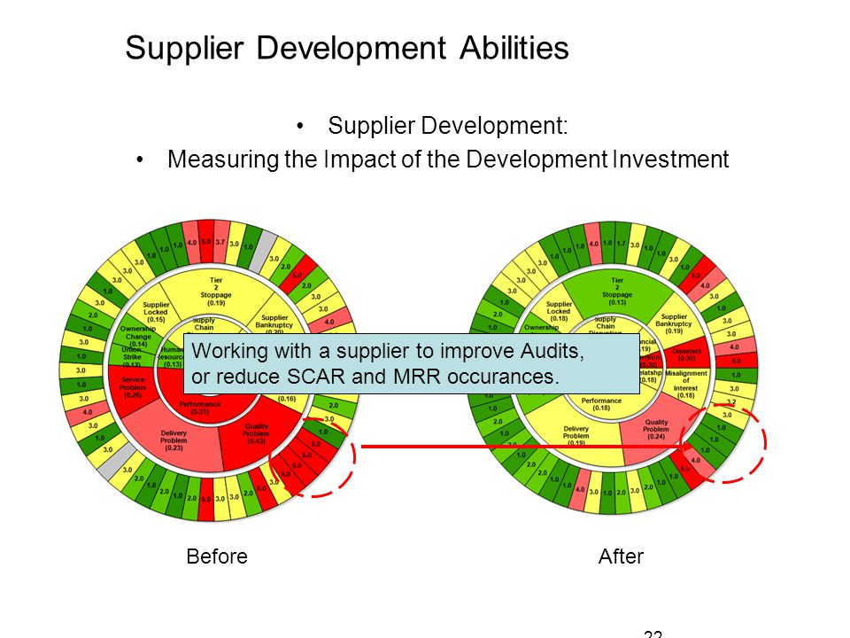 22 Supplier Development Abilities Supplier Development: Measuring the Impact of the Development Investment Working with a supplier to improve Audits, or reduce SCAR and MRR occurances.