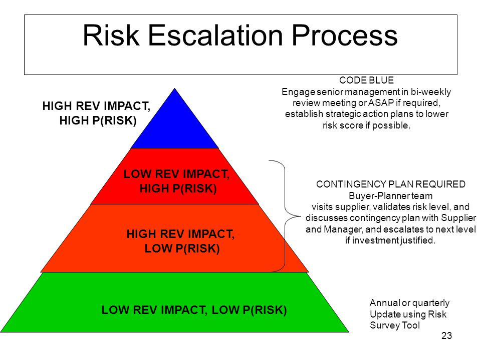 23 Risk Escalation Process LOW REV IMPACT, LOW P(RISK) CONTINGENCY PLAN REQUIRED Buyer-Planner team visits supplier, validates risk level, and discusses contingency plan with Supplier and Manager, and escalates to next level if investment justified.