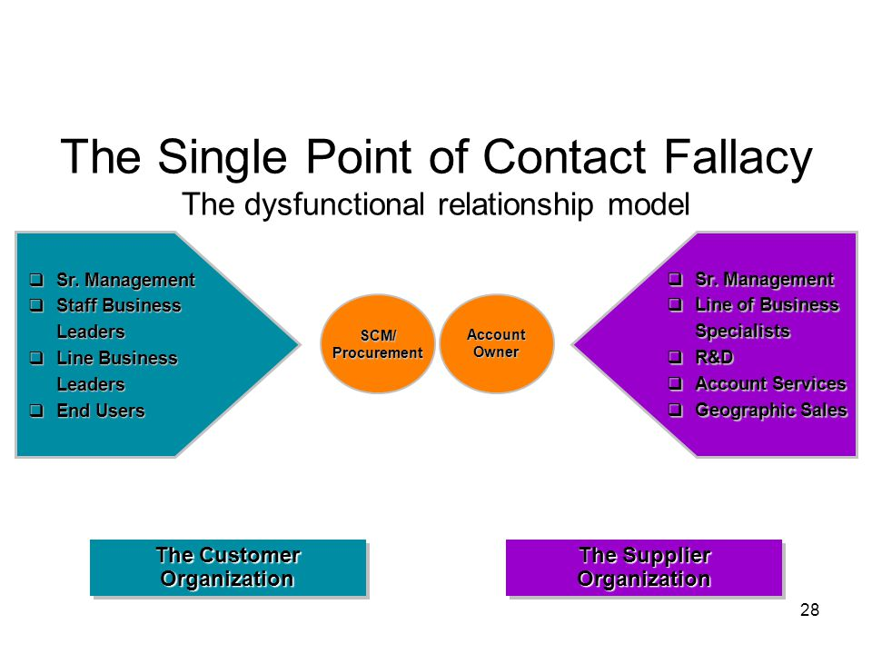 28 The Single Point of Contact Fallacy The dysfunctional relationship model  Sr.