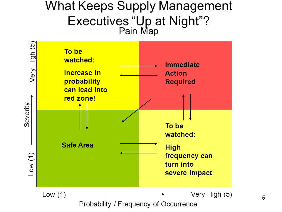 5 What Keeps Supply Management Executives Up at Night .
