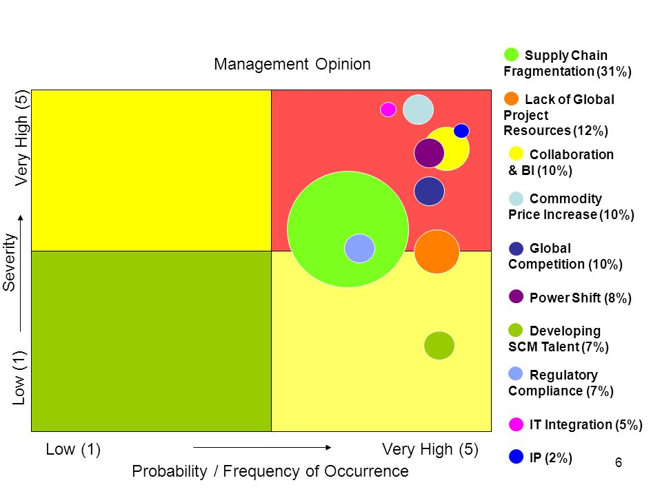 6 Probability / Frequency of Occurrence Low (1)Very High (5) Low (1) Severity Management Opinion 1.