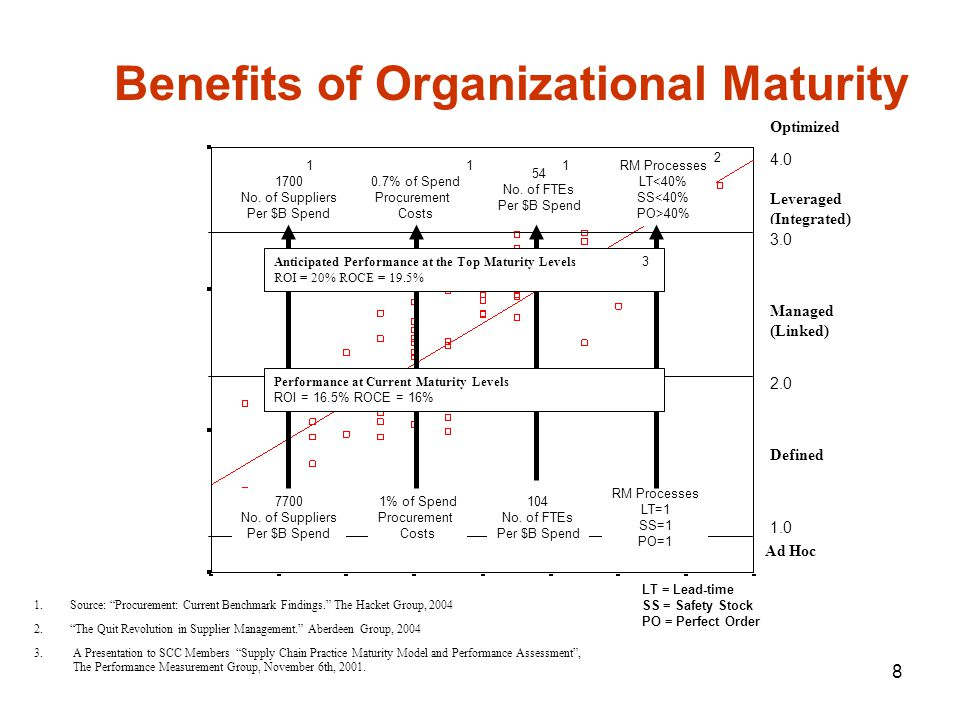 8 Ad Hoc Defined Managed (Linked) Leveraged (Integrated) 1.Source: Procurement: Current Benchmark Findings. The Hacket Group, 2004 Optimized Benefits of Organizational Maturity 7700 No.
