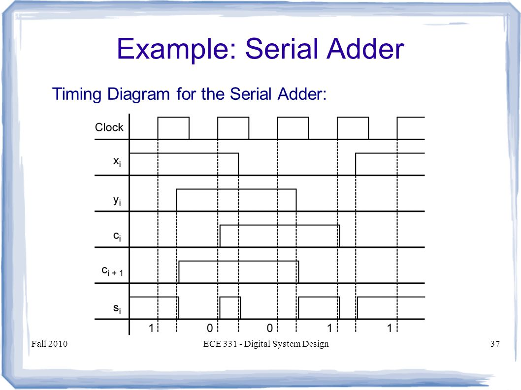 Serial Timing Diagram Modern Design Of Wiring Sketch A Block Showing How Full Adders Can Cheggcom Ece 331 Digital System Introduction To And Analysis Rh Slideplayer Com Drawing Diagrams