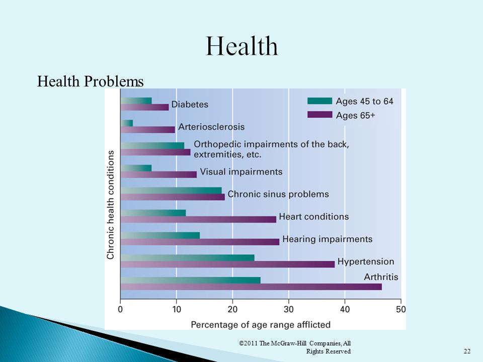 22 Health Problems ©2011 The McGraw-Hill Companies, All Rights Reserved