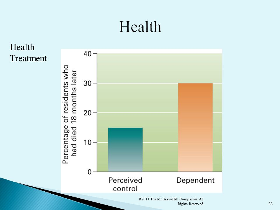 33 Health Treatment ©2011 The McGraw-Hill Companies, All Rights Reserved